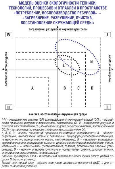 Модель оценки экологичности техники, технологий, процессов