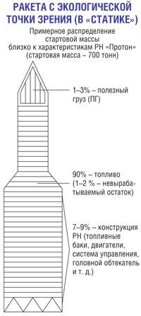 Ракета с экологической точки зрения