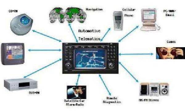 Телематические системы