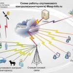Как выбрать систему спутникового мониторинга