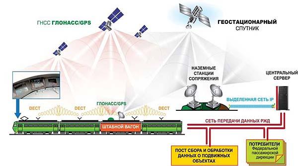 Инновации – спутниковые и геоинформационные технологии