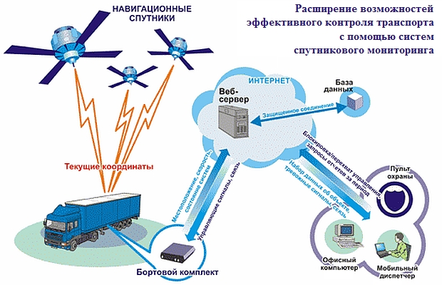 Система спутникового мониторинга транспорта