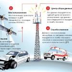 Система «ЭРА-ГЛОНАСС» может стать частью добровольного автострахования