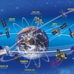 «Роскосмос» рассчитывает повысить точность ГЛОНАСС совместно с Китаем