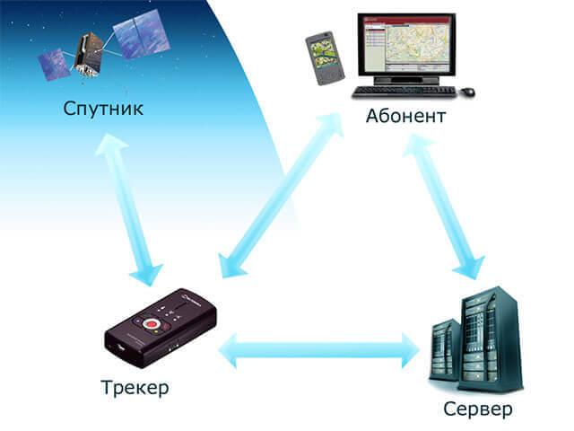 ГЛОНАСС и GPS трекеры: какой лучше выбрать?