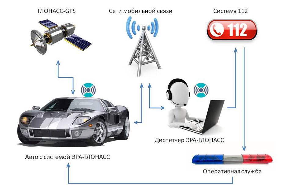 Эра ГЛОНАСС обязательная установка с 2018 года