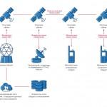 21 мая состоится вебинар «Мониторинг объектов при отсутствии сети GSM»