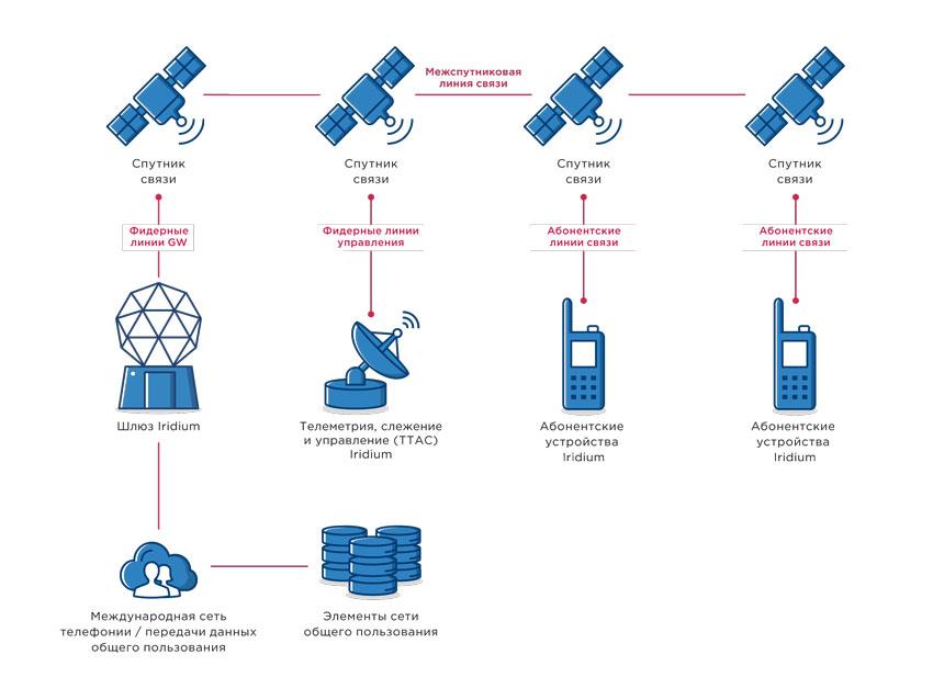 """21 мая состоится вебинар """"Мониторинг объектов при отсутствии сети GSM"""""""