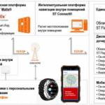 В России разработали умные часы ГЛОНАСС с «чёрным ящиком»