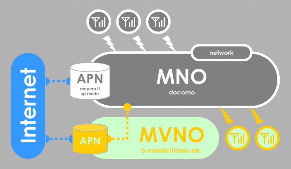 АО «ГЛОНАСС» и Tele2 запустили в промышленную эксплуатацию услуги связи по модели MVNO